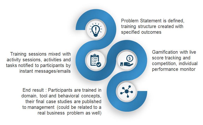 leadership trainings mindmap consulting
